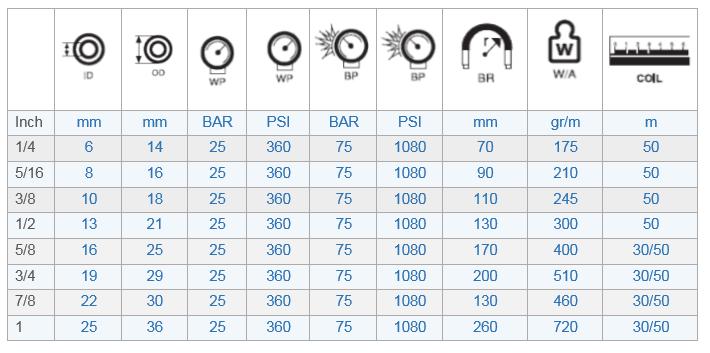 25 Bar Multi-purpose Anti-staic