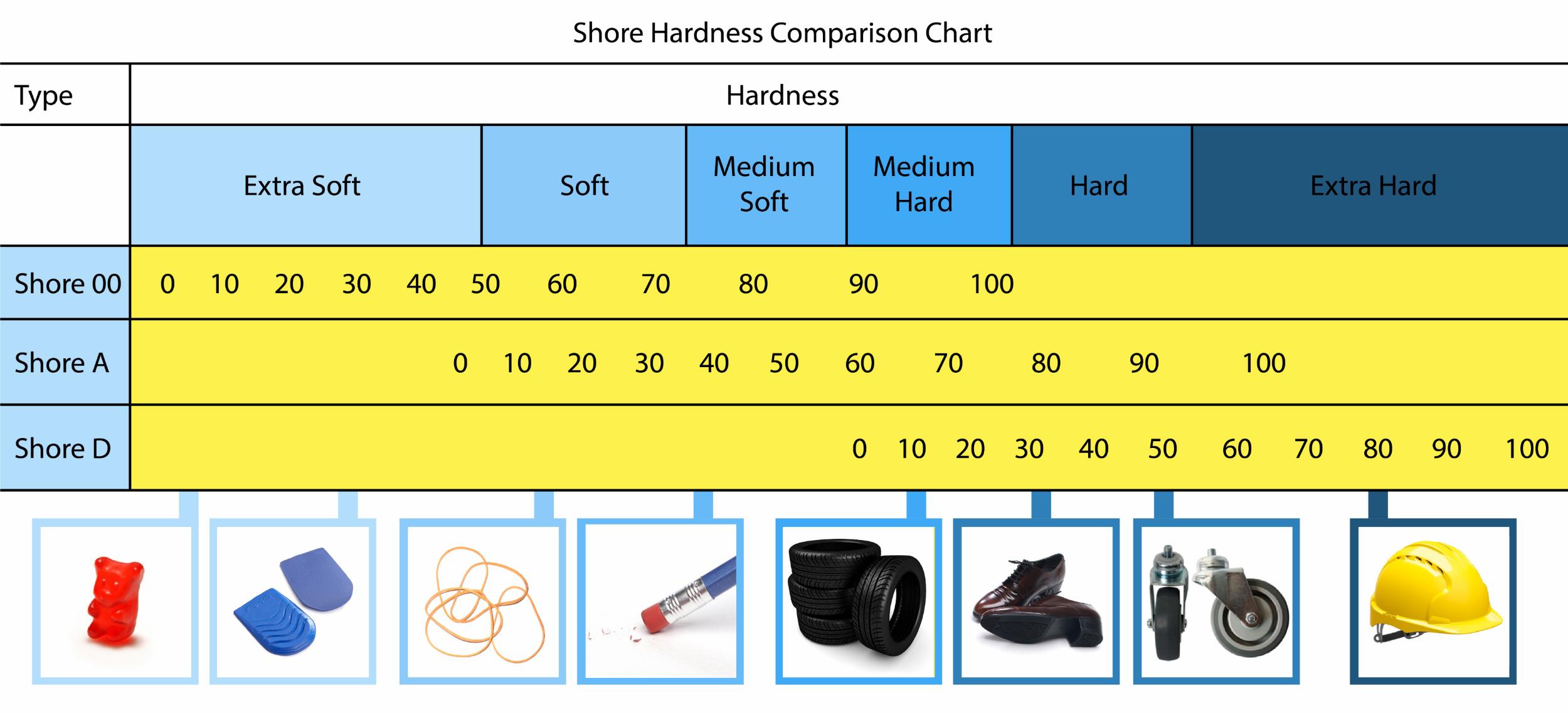Shore-Hardness-Chart