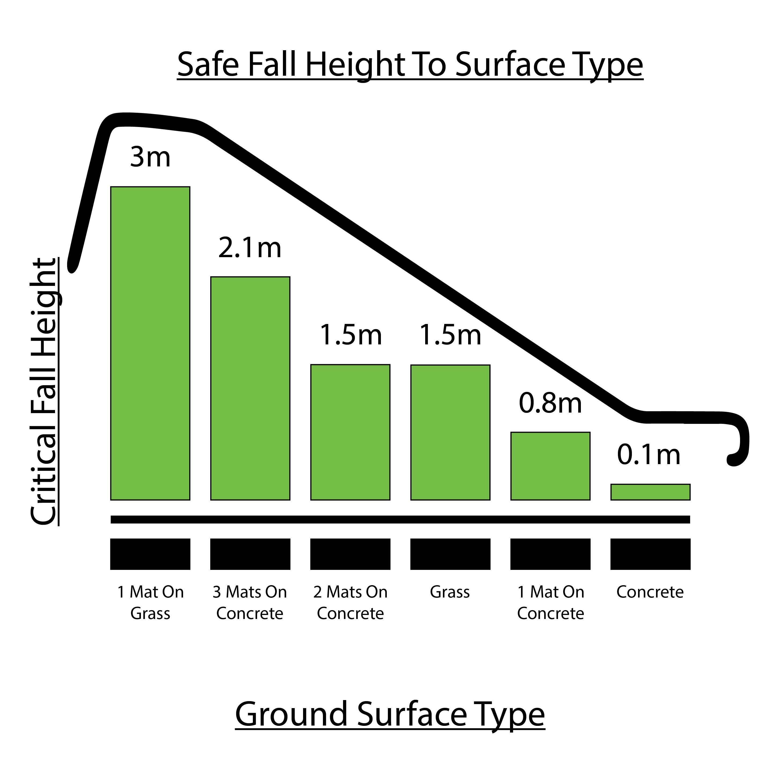 Critical Fall Height-RG